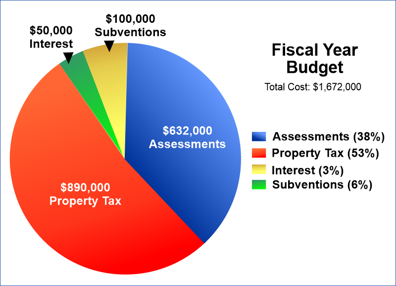 Our Fiscal Year Budget